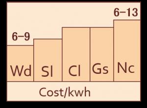 風力太陽光の発電コストは原発石油より廉価にclicktop7