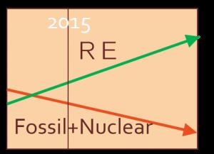 世界の発電設備年間投資額 click to p14